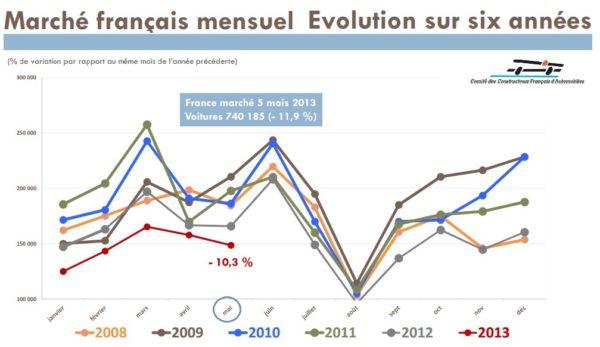 Marché automobile français baisse de 11,5% en mai 2010
