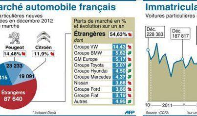Marché automobile français 2012
