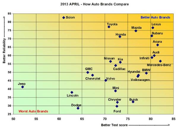 Comparaison de la fiabilite des marques automobiles 2013
