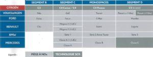 Different type de technologie réduction des Nox chez les concurrents