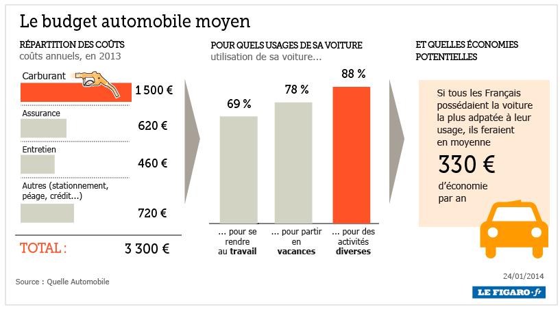 Budget automobile le coût entretien voiture, l'assurance et le carburant