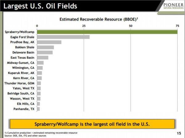 plus grands champs pétroliers américains