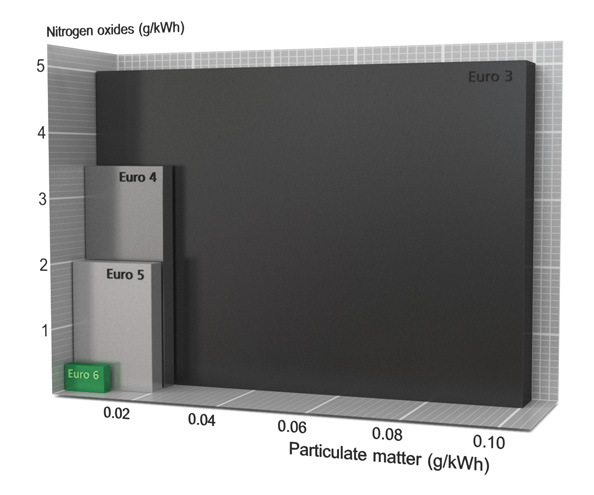 Émission de polluants Comparatif Norme 3 à euro 6