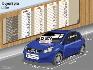 Prix en forte augmentation de la voiture moyenne en France (c)argus