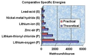 Batterie Lithium Air Oxygene