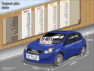 L'évolution de la voiture moyenne en France en 2013