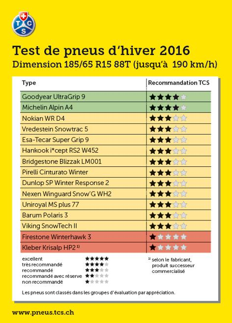 Synthese Test Pneu hiver 2016 185/65 R15
