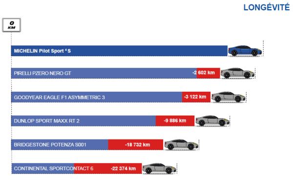 Longévité du Michelin Pilot Sport 4 S