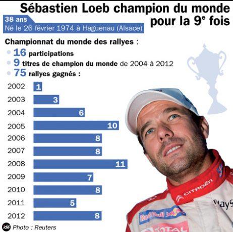 Palmares de Sébastien Loeb en WRC