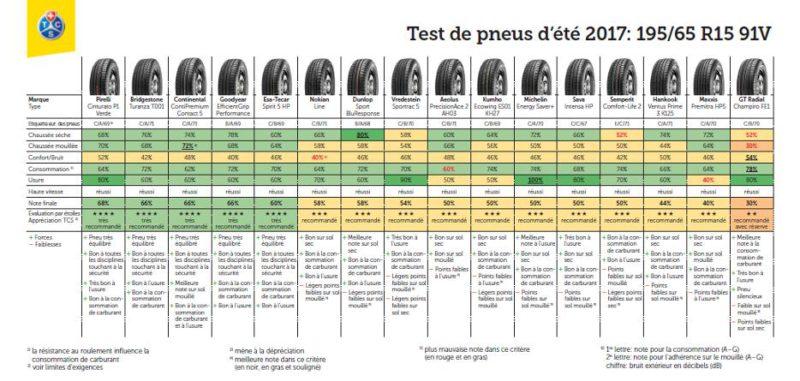 Détails des tests de pneus été 2017 en dimmension 195/65 R15 91V