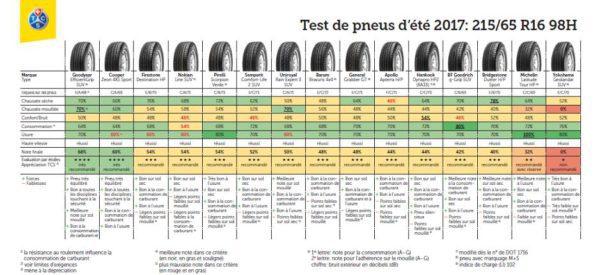 Résultats des tests de pneu été 2017 du TCS dans la dimmension 215/65 R16 98H