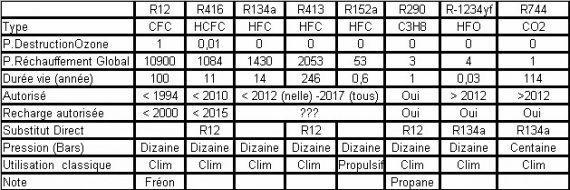 Indice de Couche d'Ozone du Gaz de climatisation R1234YF