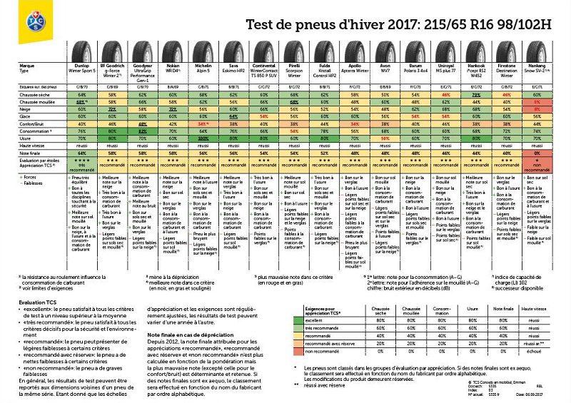 Meilleur Pneu Hiver 2017 >> Test De Pneu Hiver 2017 Tcs 32 Pneus En Finlande Blog