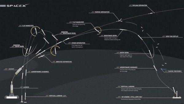 Un graphique montrant le chemin de la fusée Falcon Heavy