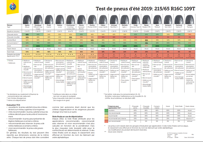 Test pneu été 2019 du TCS en dimension 215/65 R16C 109T